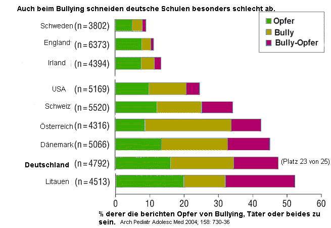 gegen mobbing bullying